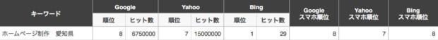 「ホームページ制作」と「愛知県」のキーワードでSEO対策